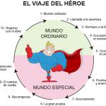 La estructura del viaje del héroe
